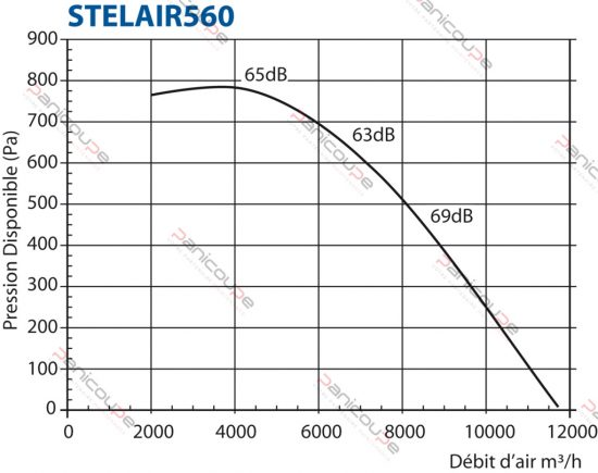 courbe stelair 560-2
